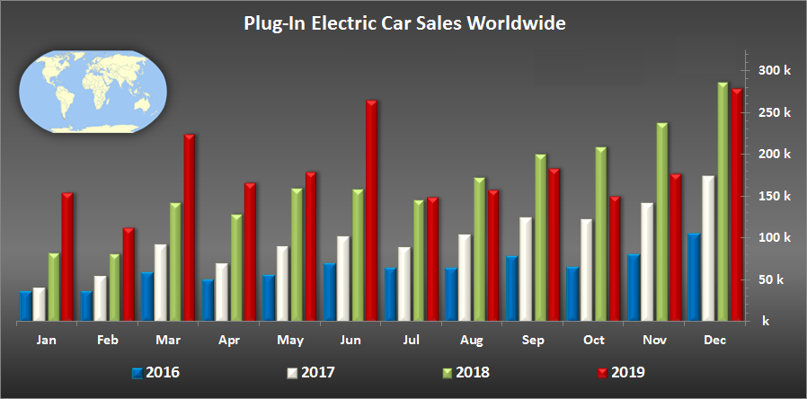 Global_PlugIn_Electric_Car_Sales_2019